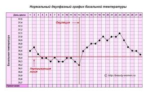 Как измерять температуту