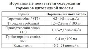 Анализ крови на гормоны щитовидной железы натощак медицинская справка для института 086/у правила заполнения
