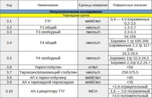 Расшифровка анализа крови на гормоны щитовидной железы норма нормы анализа крови ребенка 6 лет